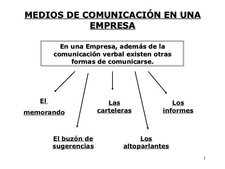 MEDIOS DE COMUNICACIÓN EN UNA EMPRESA En una Empresa, además de la comunicación verbal existen otras formas de comunicarse...