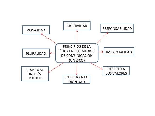OBJETIVIDADVERACIDAD                          RESPONSABILIDAD               PRINCIPIOS DE LA             ÉTICA EN LOS MEDI...