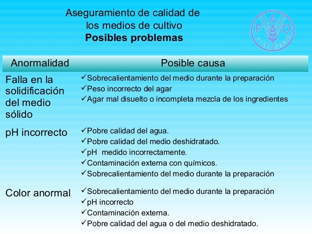 Aseguramiento de calidad de  los medios de cultivo  Posibles problemas  Anormalidad Posible causa  Falla en la  solidifica...