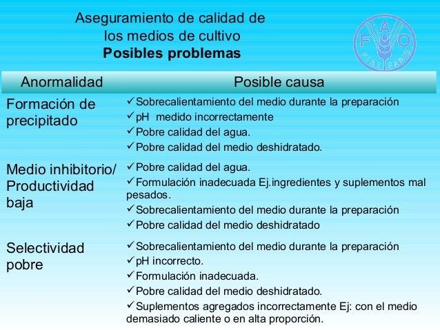 Aseguramiento de calidad de  los medios de cultivo  Posibles problemas  Anormalidad Posible causa  Formación de  precipita...