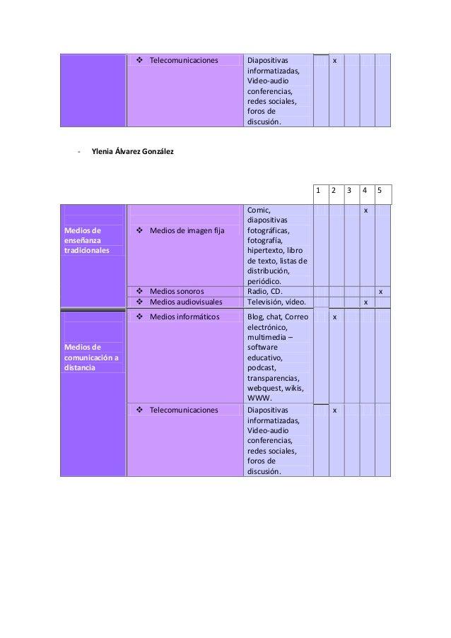 Medios de enseñanza tradicionales Slide 2