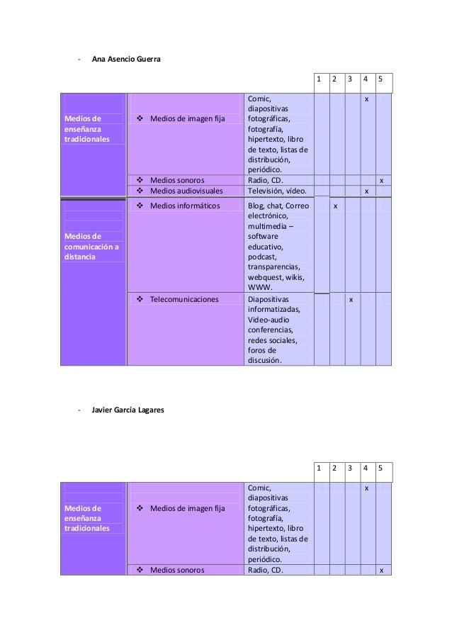 Medios de enseñanza tradicionales Slide 3
