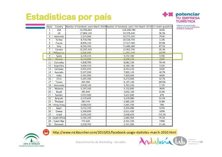Estadísticas por país                h_p://www.nickburcher.com/2010/03/facebook‐usage‐sta2s2cs‐march‐2010.html   1/6/10 ...