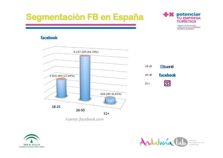 Segmentación FB en España                               6.237.320 (65,72%)                                               ...