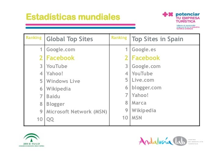 Estadísticas mundiales  Ranking                                   Ranking             Global Top Sites                    ...
