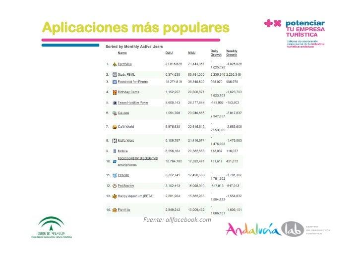 Aplicaciones más populares                           Fuente:allfacebook.com  1/6/10   DepartamentodeMarke2ng‐Social...