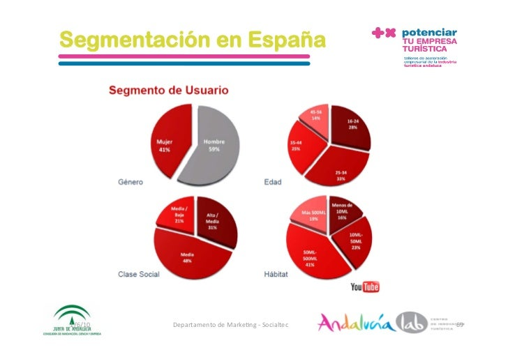 Segmentación en España     1/6/10   DepartamentodeMarke2ng‐Socialtec   69