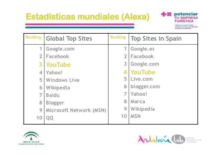 Estadísticas mundiales (Alexa)  Ranking                                   Ranking             Global Top Sites            ...
