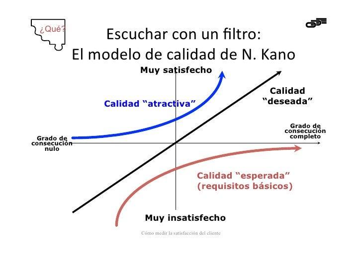 ¿Qué?                  Escuchar con un filtro:            El modelo de calidad de N. Kano          ...