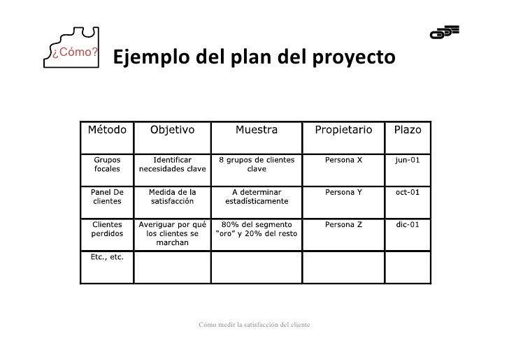 ¿Cómo?         Ejemplo del plan del proyecto                       Cómo medir la satisfacción del cliente