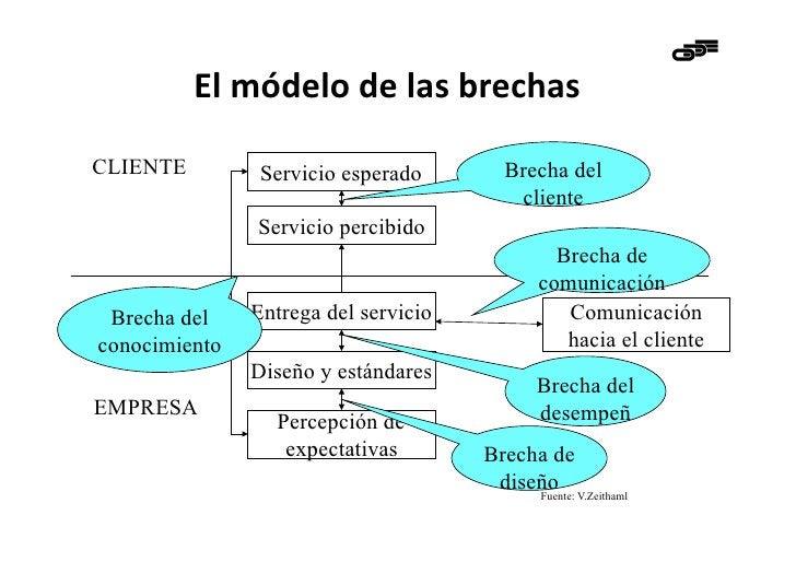 El módelo de las brechas CLIENTE         Servicio esperado        Brecha del                                    ...