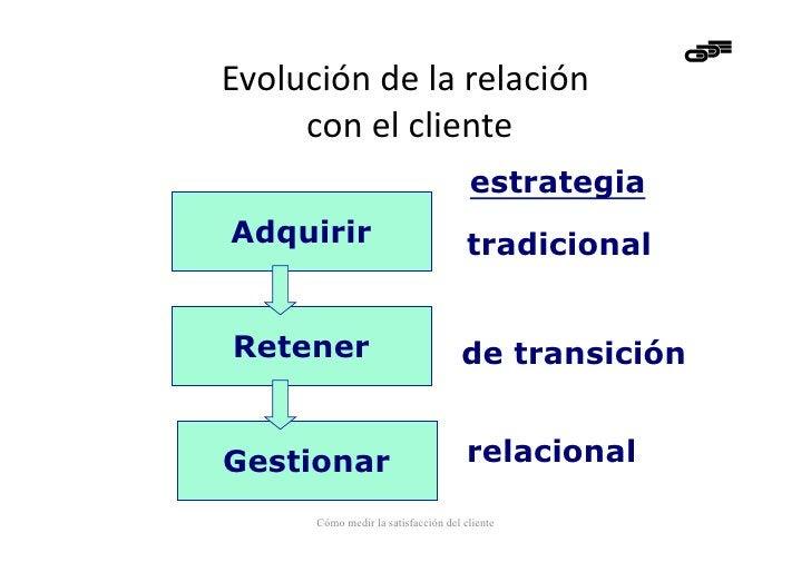 Evolución de la relación       con el cliente                                          estrategiaAdquirir ...