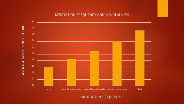 Meditation- peace