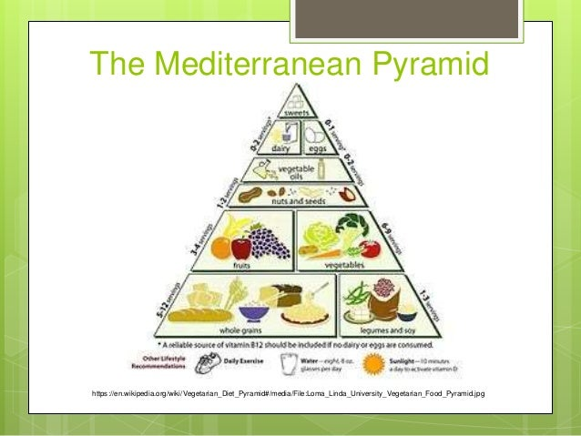 Px Loma Linda University Vegetarian Food Pyramid also Px Loma Linda University Vegetarian Food Pyramid besides Mediterranean Diet additionally Nievas Secondary Level Lesson also Px Loma Linda University Vegetarian Food Pyramid. on file loma linda university vegetarian food pyramid