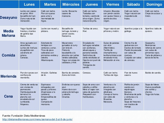 Dieta atkins menu semanal mexico 7