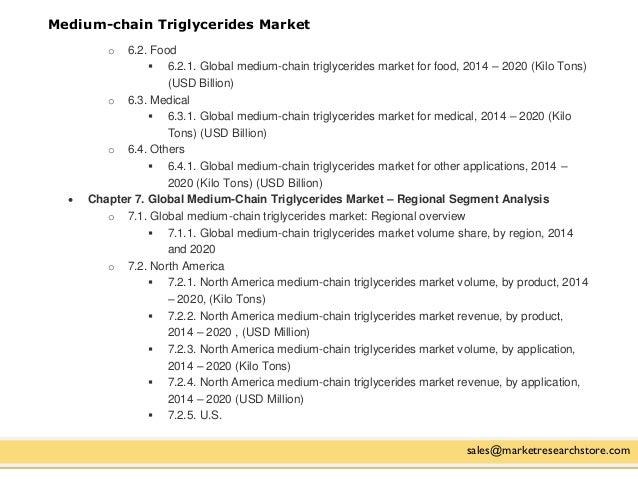 Medium chain triglycerides mct global and china