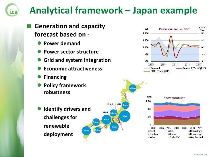 Japan Electricity Demand Forecast
