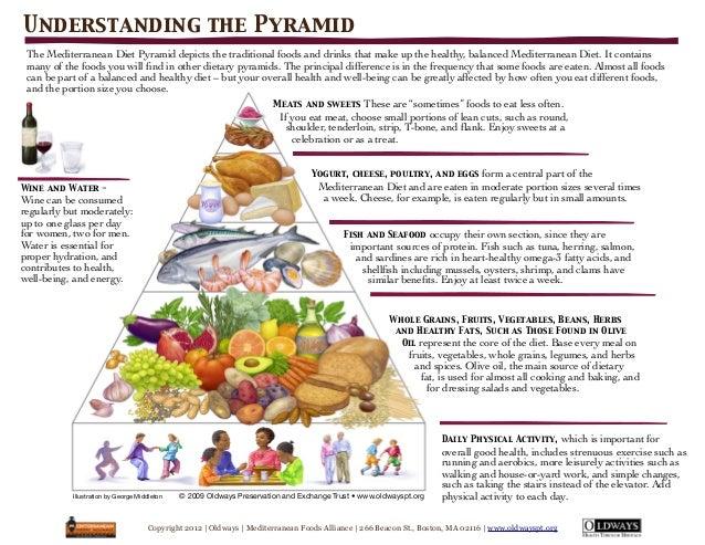 mediterranean diet pyramid oldways - 638×493