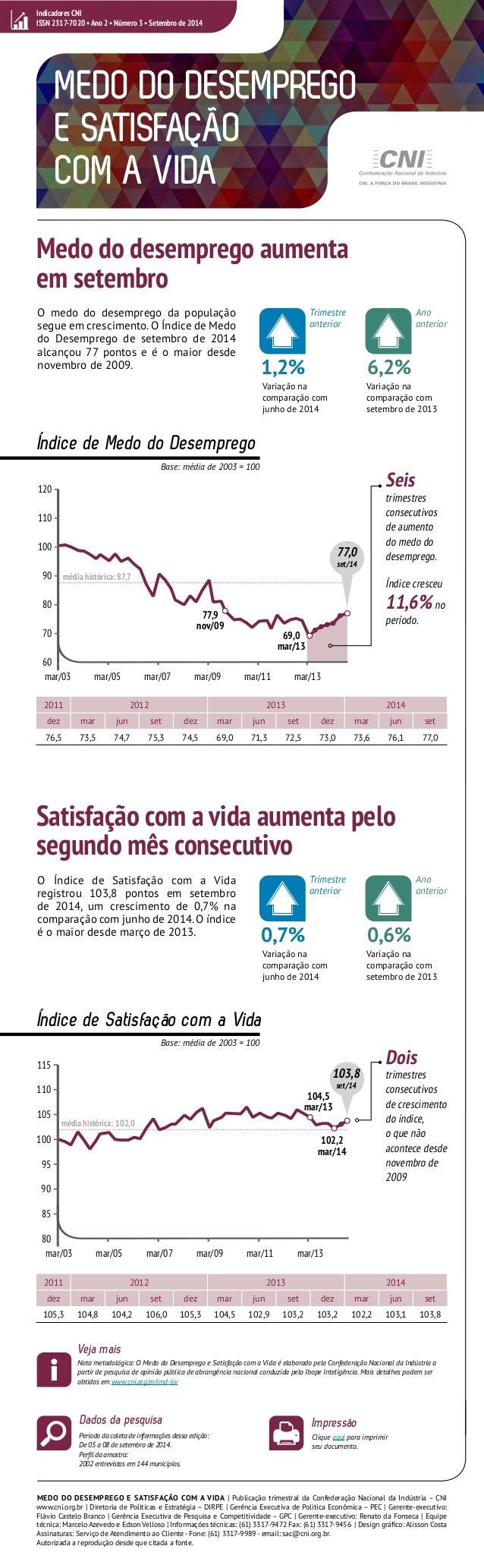 MEDO DO DESEMPREGO  E SATISFAÇÃO  COM A VIDA  Medo do desemprego aumenta  em setembro  O medo do desemprego da população  ...