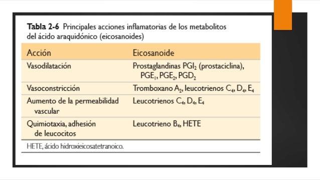 metabolismo del Acido Araquidonico y Mediadores de origen