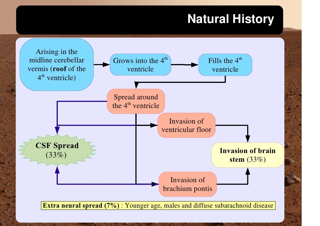 Natural History    Arising in the                            Grows into the 4th                 Fills the 4th midline cere...