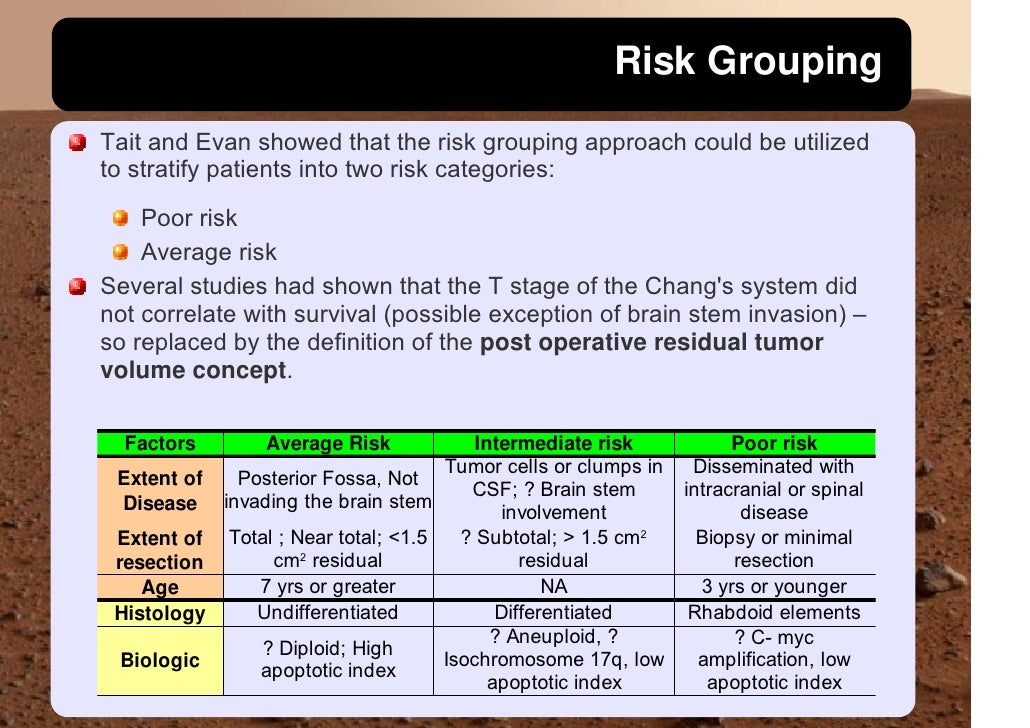 Risk Grouping Tait and Evan showed that the risk grouping approach could be utilized to stratify patients into two risk ca...