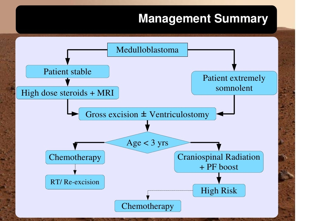 Management Summary                             Medulloblastoma       Patient stable                                       ...