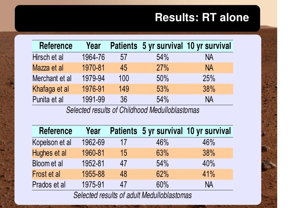 Results: RT alone    Reference          Year Patients 5 yr survival 10 yr survival Hirsch et al      1964-76         57   ...