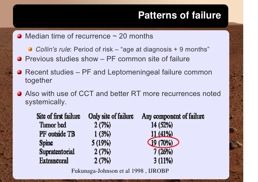 """Patterns of failure  Median time of recurrence ~ 20 months    Collin's rule: Period of risk – """"age at diagnosis + 9 months..."""