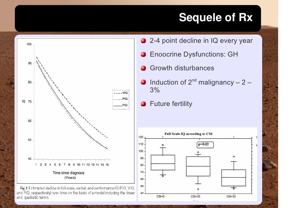 Sequele of Rx 2-4 point decline in IQ every year Enoocrine Dysfunctions: GH Growth disturbances  Induction of 2nd malignan...