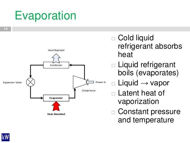 MEEA Industrial Webinar: Industrial Refrigeration