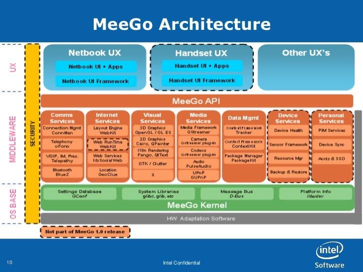 MeeGo Architecture10          Intel Confidential