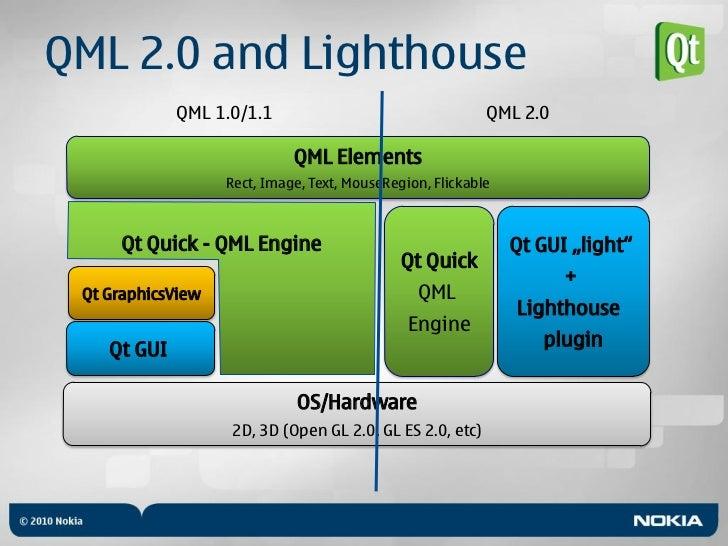 Qt & Qt Quick -