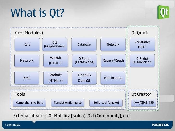 Qt Modules