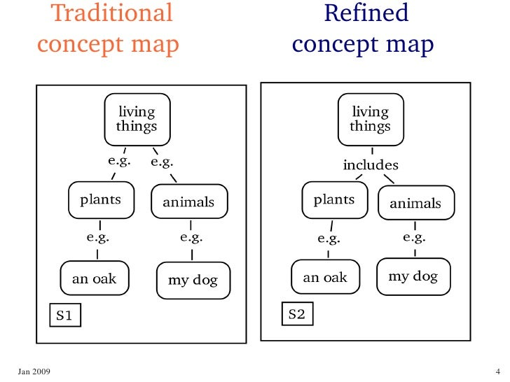 Refined Concept Maps Science Education Knowledge Organization Biol