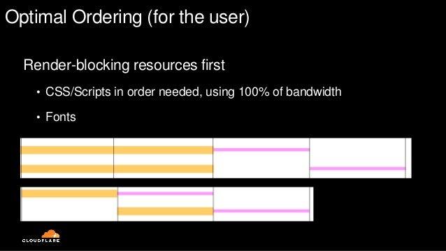 Optimal Ordering (for the user) Parser-blocking next • Blocking scripts in order, using 100% of bandwidth