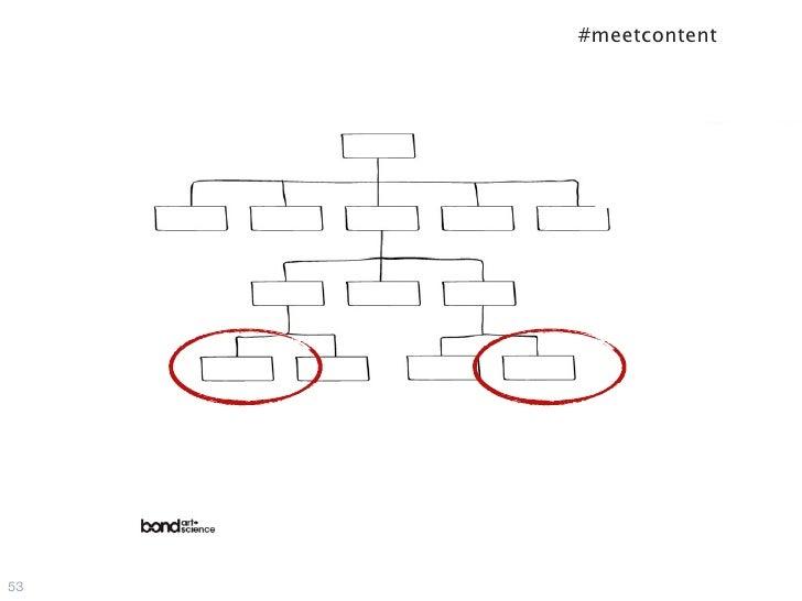 #meetcontent53