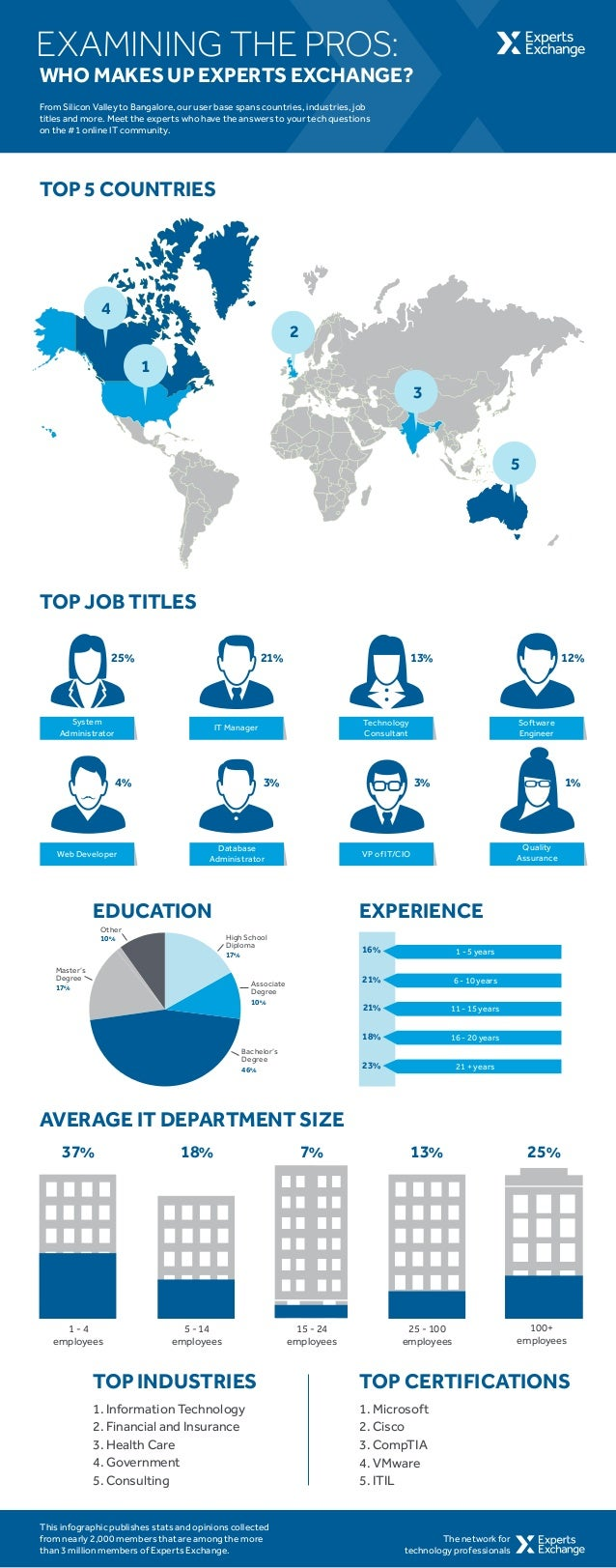 TOP 5 COUNTRIES TOP JOB TITLES EXPERIENCE AVERAGE IT DEPARTMENT SIZE 1 3 2 4 5 1 - 4 employees 5 - 14 employees 37% 18% 7%...