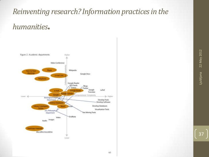 Reinventing research? Information practices in thehumanities .                                                     22 May ...