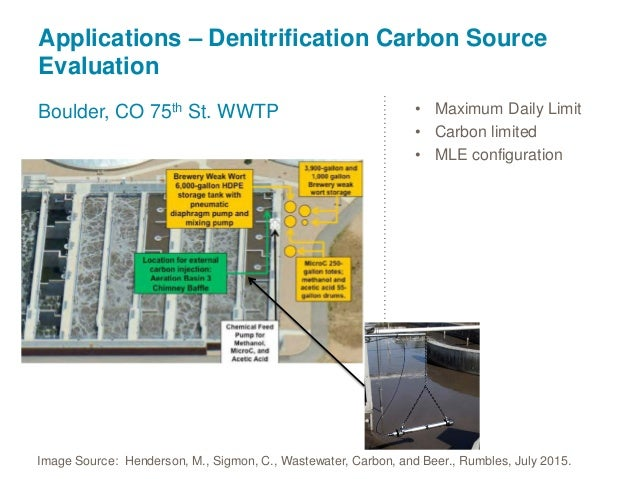 Meeting Nutrient Limits with Activated Sludge and Control Strategies …
