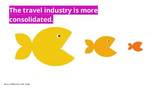 Source: IBISworld, USA Today The travel industry is more consolidated.
