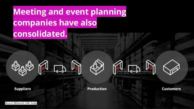 Meeting and event planning companies have also consolidated. Source: IBISworld, USA Today