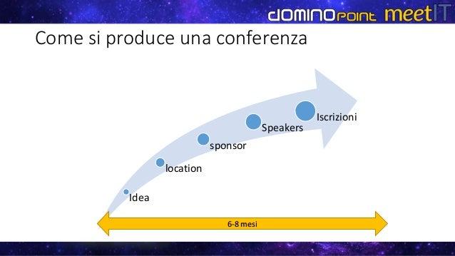Come si produce una conferenza Idea location sponsor Speakers Iscrizioni 6-8 mesi
