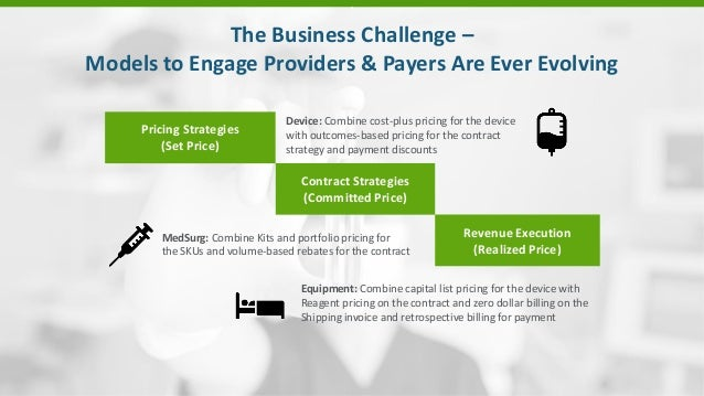 . The Business Challenge – Models to Engage Providers & Payers Are Ever Evolving Pricing Strategies (Set Price) Contract S...