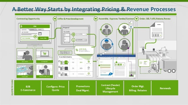 A Better Way Starts by Integrating Pricing & Revenue Processes
