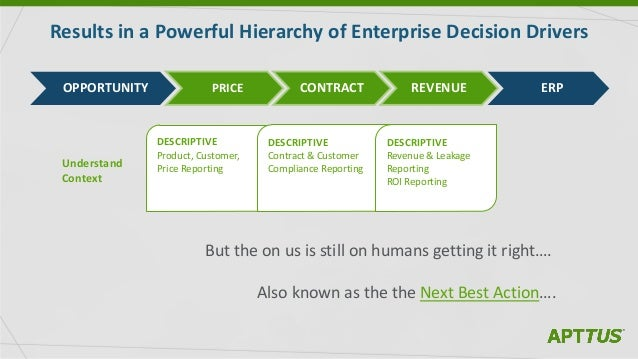 Results in a Powerful Hierarchy of Enterprise Decision Drivers DESCRIPTIVE Product, Customer, Price Reporting DESCRIPTIVE ...