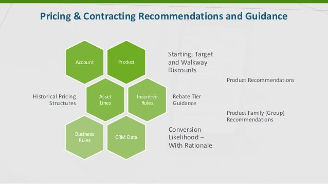Pricing & Contracting Recommendations and Guidance Product Starting, Target and Walkway Discounts Account Asset Lines Hist...