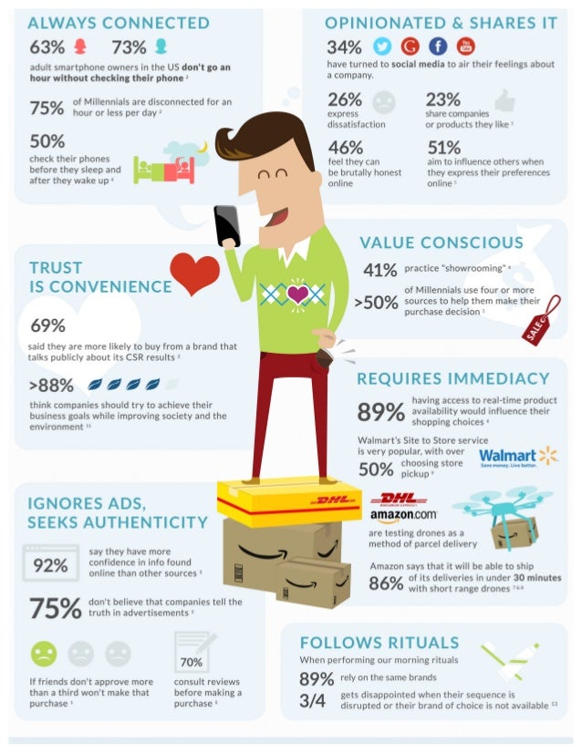 Meet Mike, Your Customer in 2015 [infographic]