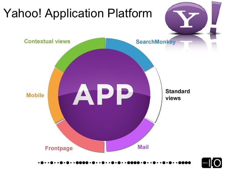 Yahoo! Open Strategy            Open for Innovation         Developers Welcome