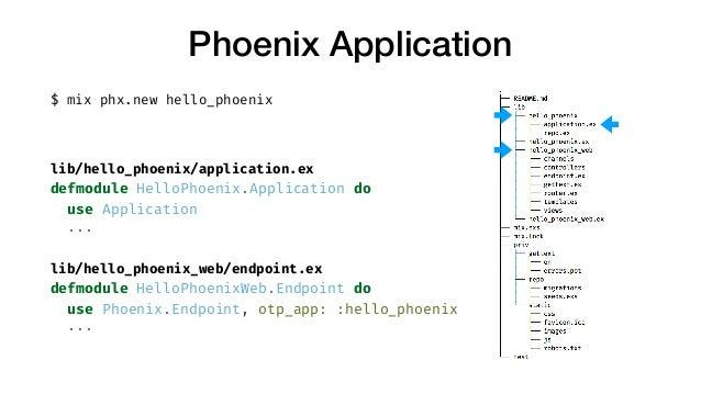 Phoenix Application $ mix phx.new hello_phoenix lib/hello_phoenix/application.ex defmodule HelloPhoenix.Application do use...